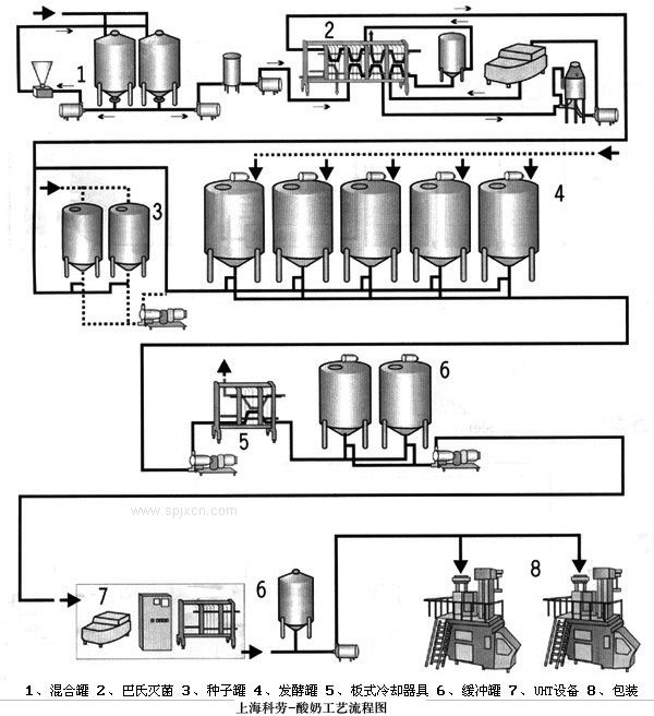 酸奶工艺流程图 酸奶生产线